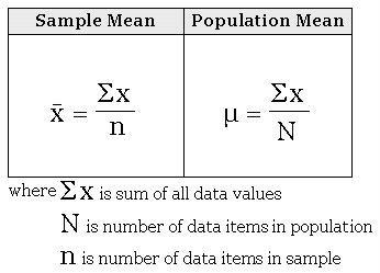 X Bar In Statistics Theory Amp Formula