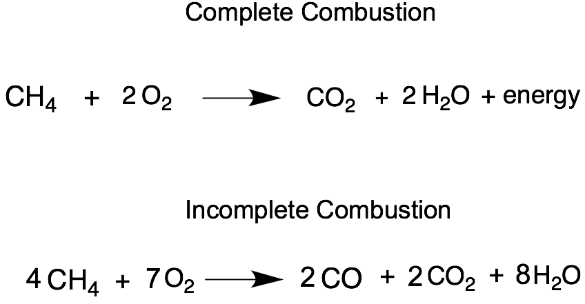 Write the balanced equation of combustion of methane