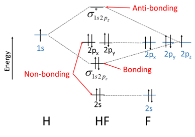 molecular orbital diagram of hf molecule dual battery wiring boat what is the bond order study com mos