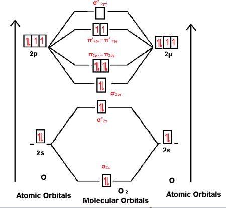 Draw the molecular orbital diagram of O2 and calculate the