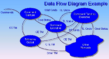 data flow diagram for dummies language arts plot what is a study com diagrams and nasa