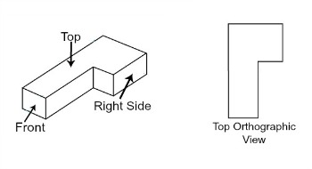 Orthographic Projection: Definition & Examples Video with