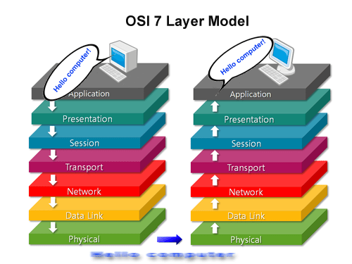 Network Layer Of The OSI Model Functions Design & Security
