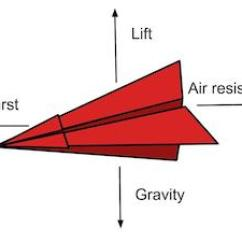 Cool Paper Plane Diagram Atm Class In Uml Airplane Science Fair Project Study Com Forces