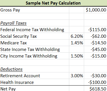 What is Payroll Tax  Definition  Example  Video