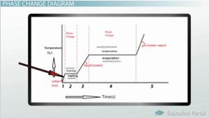 states of matter change diagram wiring junction box phase evaporation condensation freezing melting sublimation deposition video lesson transcript study com