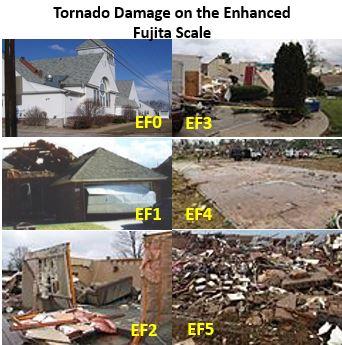 The Tornado Fujita Scale Lesson For Kids