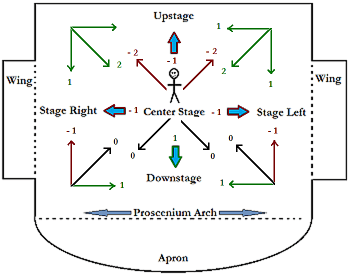 stage directions diagram person craftsman 42 mower deck movement blocking definition rules study com of strong and weak movements