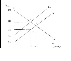 What area represents soceity's total surplus after tax