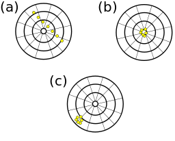 Accuracy vs. Precision in Chemistry: Definitions