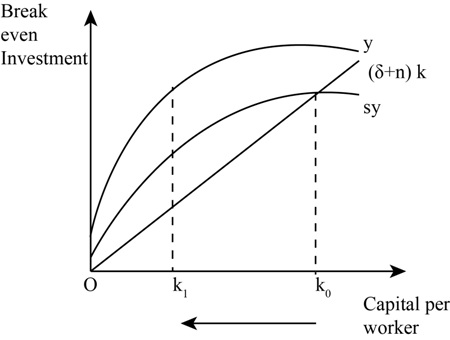 A. Using the Solow growth model, suppose that the economy
