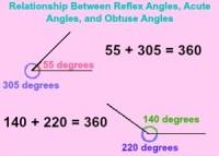 Reflex Angle