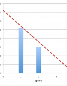 Release burndown line chart also in scrum example  overview study rh