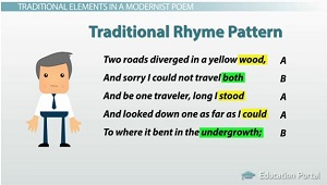 Robert Frost Poetry Analysis The Road Not Taken And Other Poems