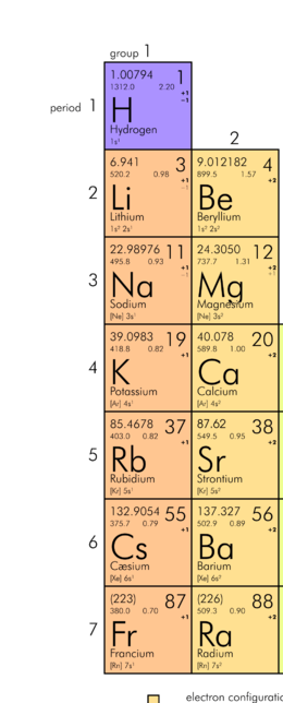 Lewis Structure Sodium : lewis, structure, sodium, Lewis, Structures, Video, Lesson, Transcript, Study.com