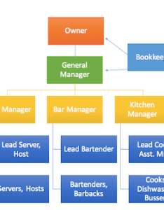 Flow chart also restaurant organizational template  sample video lesson rh study