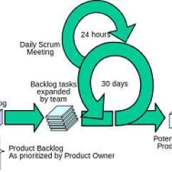Agile Process Flow Diagram 2009 Pontiac G6 Fuse Scrum Development Study Com