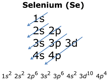 Electron Configuration And Orbital Diagram For Selenium