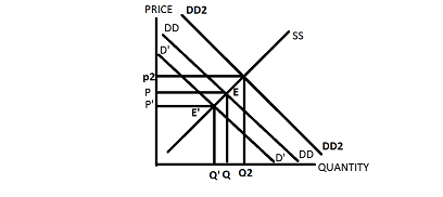 1. Explain each of the following statements using supply