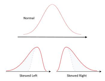 Dot Plot in Statistics: Definition, Method & Examples