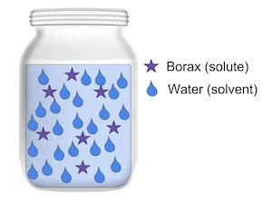 borax crystal diagram linguistics tree generator growing crystals with project study com solution