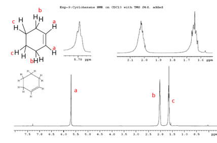 Label the NMR of cyclohexene with 1. types of protons 2