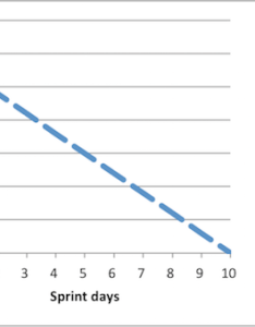 Sprint burndown chart also in scrum example  overview study rh