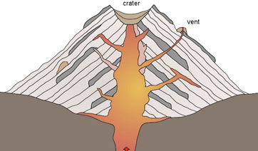Stratovolcano cross section
