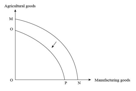 Explain how a production possibility curve for agriculture