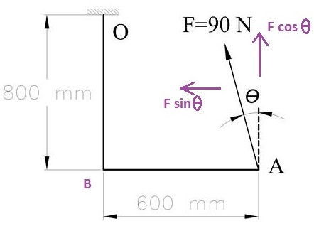 Calculate the moment of the 90-N force about point O for