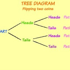 How To Make A Tree Diagram Single Phase Distribution Transformer Wiring Diagrams In Math Definition Examples Video Lesson For Flipping Coin Twice