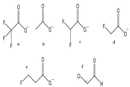 Rank the following phenols based on acidity (1 = most