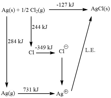 1. By using Born Haber cycle for the formation of silver