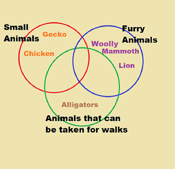 three circle venn diagram worksheet guitar wiring diagrams 1 single coil pickup study com null