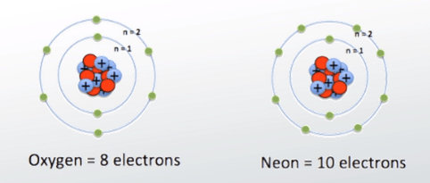 neon atom diagram of earth s interior structure valence electron definition configuration example video diagrams oxygen and atoms