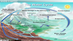 explain water cycle with diagram 1991 jeep cherokee stereo wiring the cycle: precipitation, condensation, and evaporation - video & lesson transcript ...