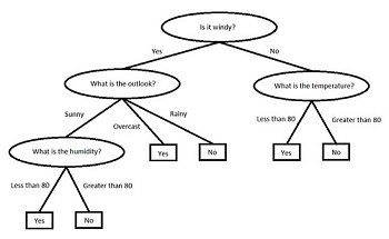 Information Technology Flow Diagram Information Technology