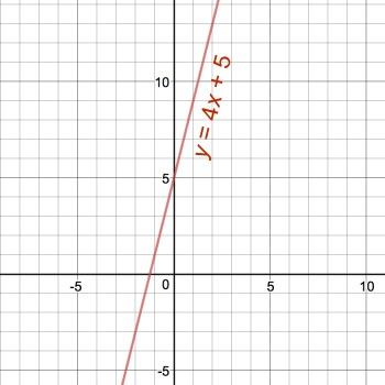 graph y 4x 5