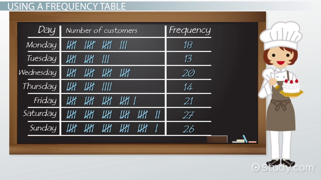 What Is A Frequency Table? Definition & Examples Video