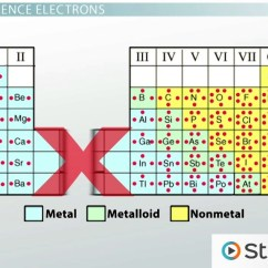 Electron Dot Diagram For P 1972 Bmw 2002 Wiring Valence Electrons And Energy Levels Of Atoms Elements - Video & Lesson Transcript | Study.com