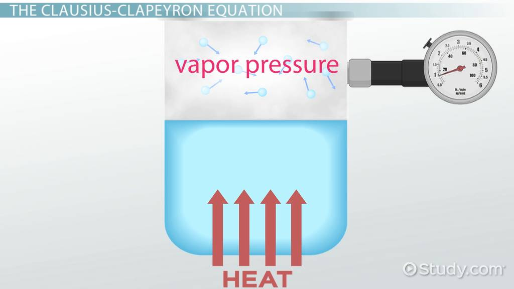 Vapor Pressure Definition Equation & Examples Video