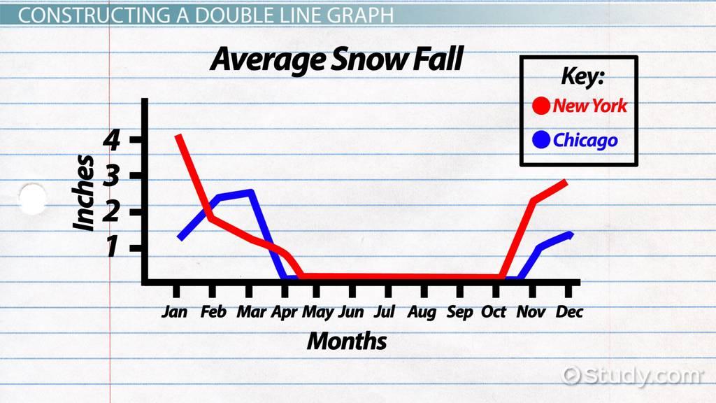 Double Line Graph Definition & Examples Video & Lesson Transcript