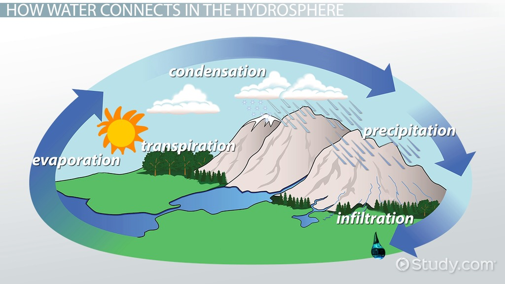 hydrosphere lithosphere atmosphere diagram acura tl stereo wiring what is the hydrosphere? - definition & examples video lesson transcript | study.com