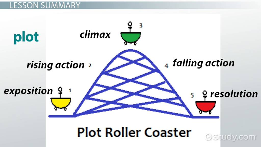 the story of an hour plot diagram gm parts search what is a story? - definition & examples video lesson transcript | study.com