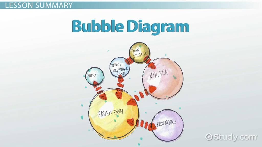 Bubble Diagrams In Architecture & Interior Design Video