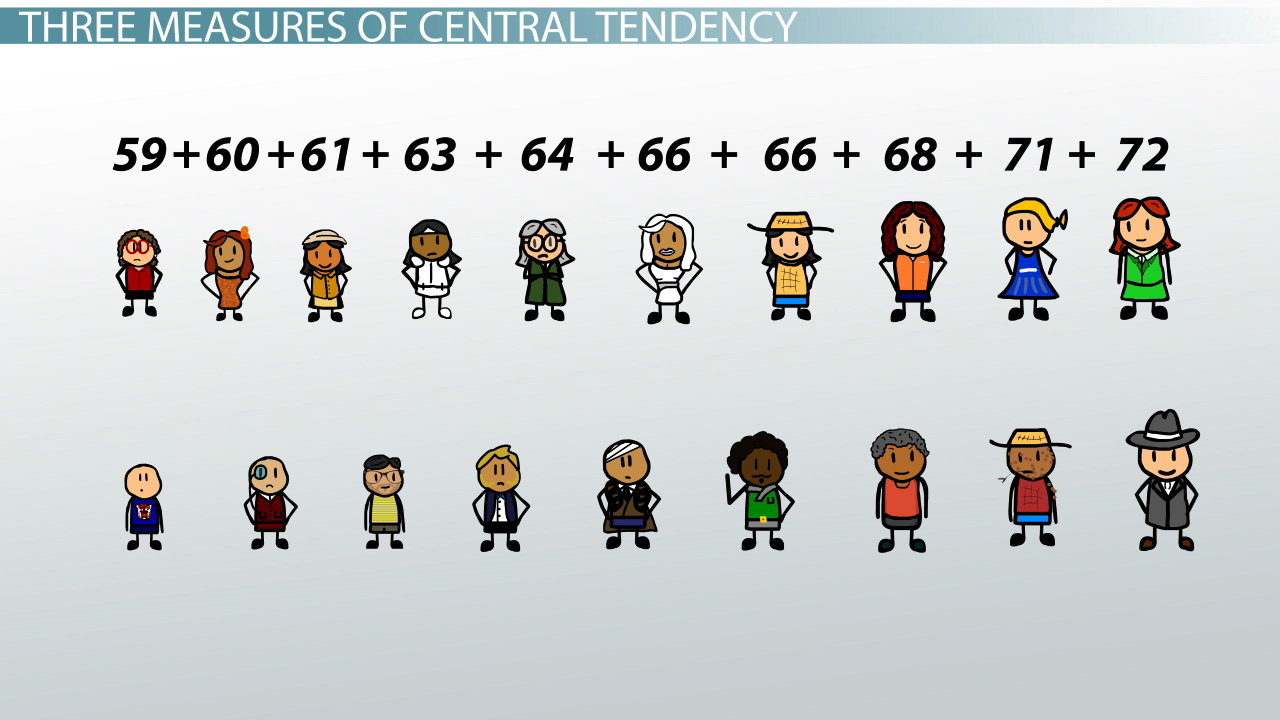 hight resolution of Central Tendency: Measures