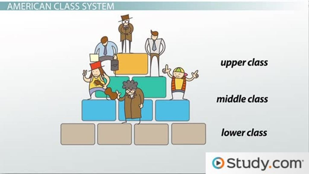 American Class System And Structure Definitions & Types