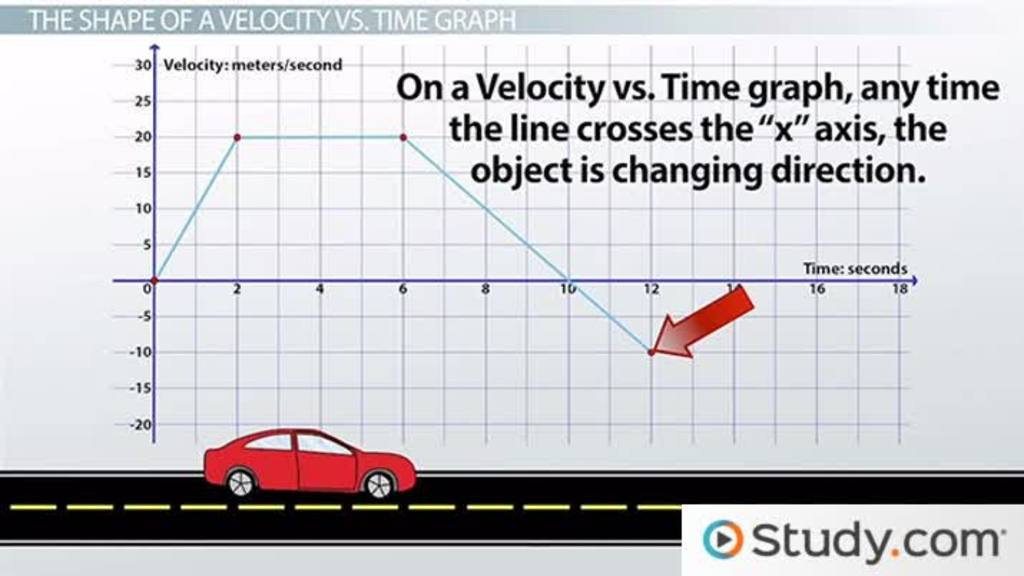 Using Velocity Vs Time Graphs To Describe Motion Video