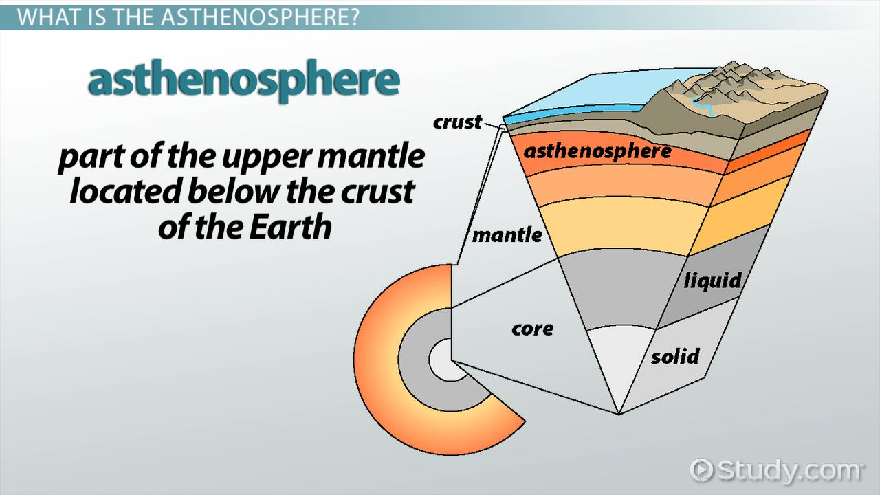 Asthenosphere Definition Temperature & Density Video