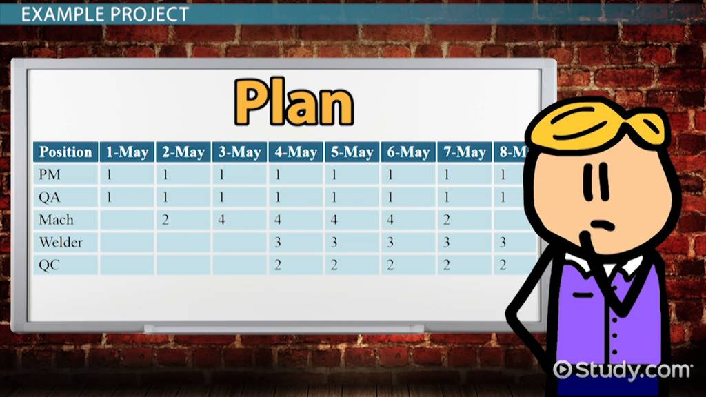 Project Resource Management Plan Definition & Importance